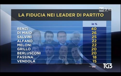 Sondaggio Pd_ Ipr, fiducia leader. Renzi primo al 40%, Di Maio secondo al 26%
