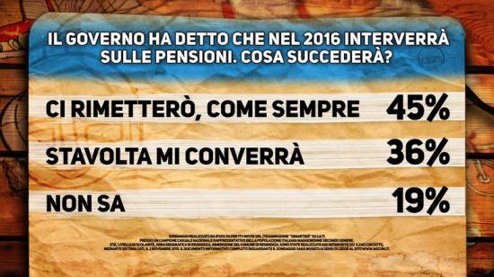 Sondaggio Ipsos, cartello Pagnoncelli. Timore diffuso che la riforma delle pensioni colpirà i pensionati