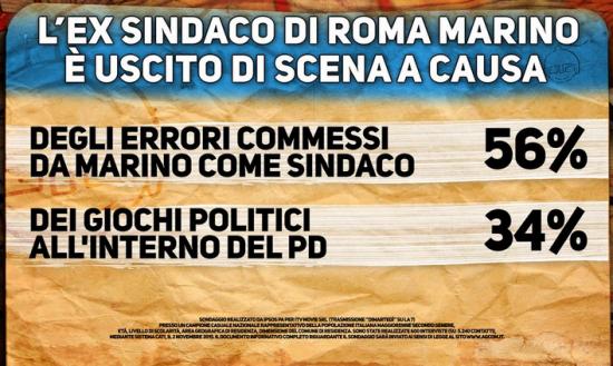 Sondaggio Ipsos, cartello Pagnoncelli. Marino cacciato per errori politici