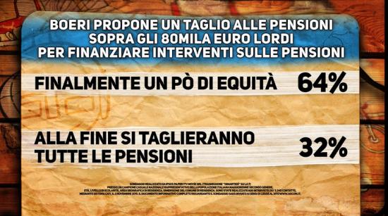 Sondaggio Ipsos: italiani favorevoli alla proposta Boeri sul taglio delle super pensioni