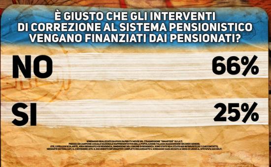 Sondaggio Ipsos: cartello Pagnoncelli. Gli interventi sulle pensioni non possono essere finanziati dai pensionati stessi