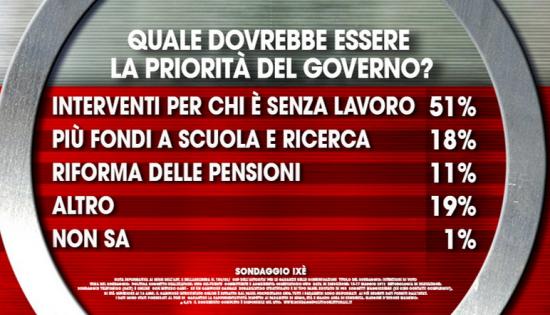 Sondaggio Ixè, cartello. Secondo gli italiani il governo si dovrebbe concentrare sul problema occupazione
