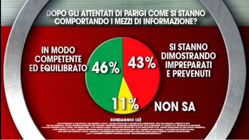 Sondaggio M5S. Italiani divisi nel giudizio sui media riguardo l'emergenza terrorismo