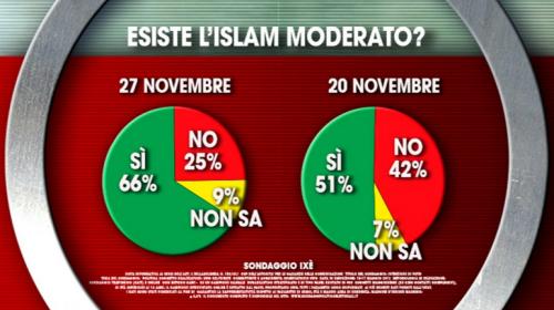Sondaggio M5S, Ixè per Agorà: cresce la percentuale di chi crede nell'Islam moderato