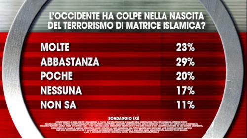 Sondaggio M5S, Ixè per Agora: per la maggioranza relativa l'occidente ha responsabilità sulla nascita dell'IS