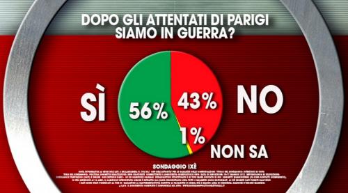 Sondaggio Terrorismo: il 56% degli italiani crede che sia iniziata un nuovo conflitto