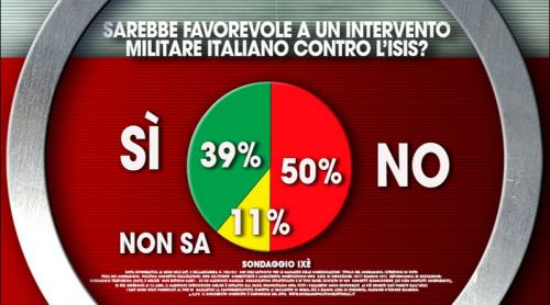 Sondaggio terrorismo, un italiano su due dice non all'intervento militare