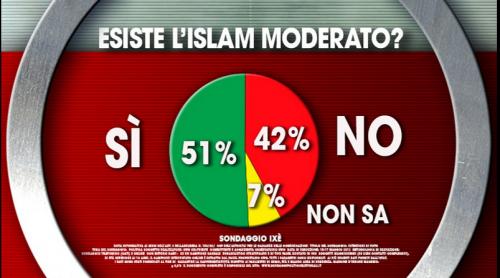 Sondaggio Terrorismo: la maggioranza degli italiani crede nell'Islam moderato