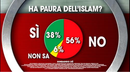 Sondaggio Terrorismo: il 56% dichiara di non aver paura dell'Islam