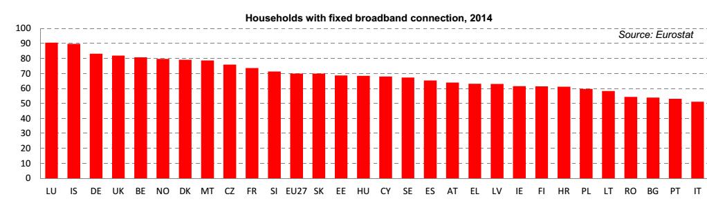 banda larga Europa, istogrammi su internet nelle case