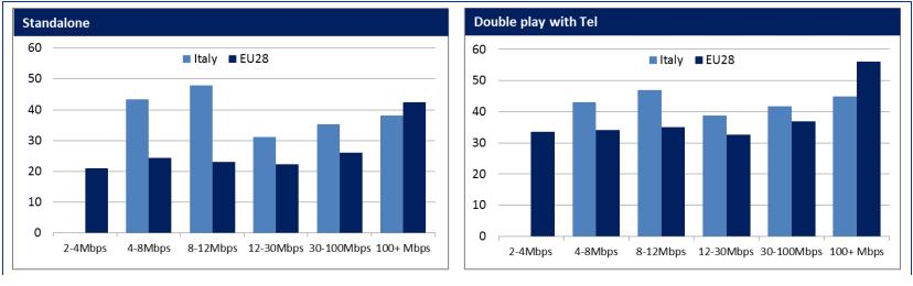 banda larga Europa, tabella con costi in Italia e UE