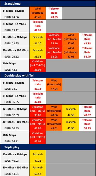 banda larga Europa, tabella con costi dei gestori