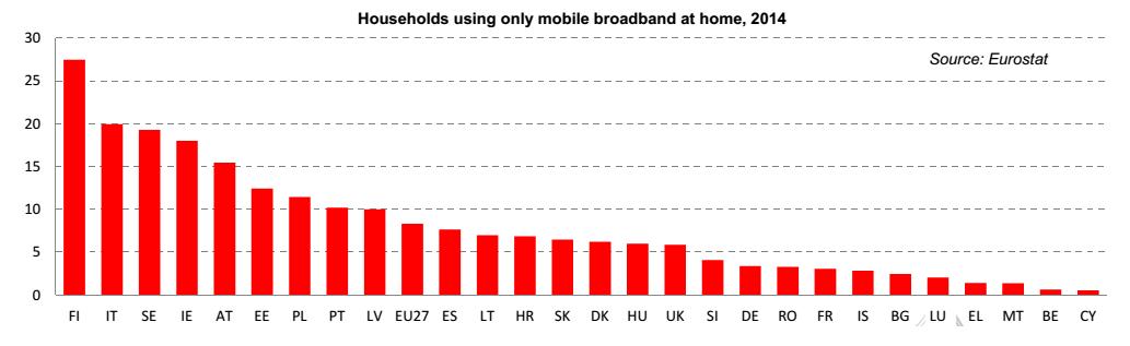 banda larga Europa, istogrammi rossi, codici Paese