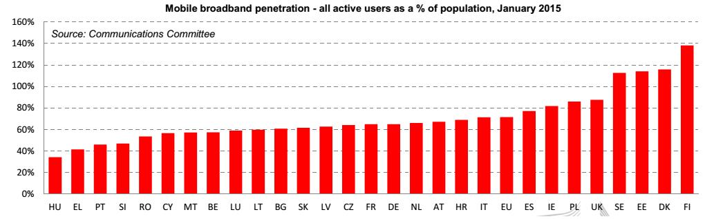 banda larga Europa, istogrammi rossi su penetrazione mobile internet