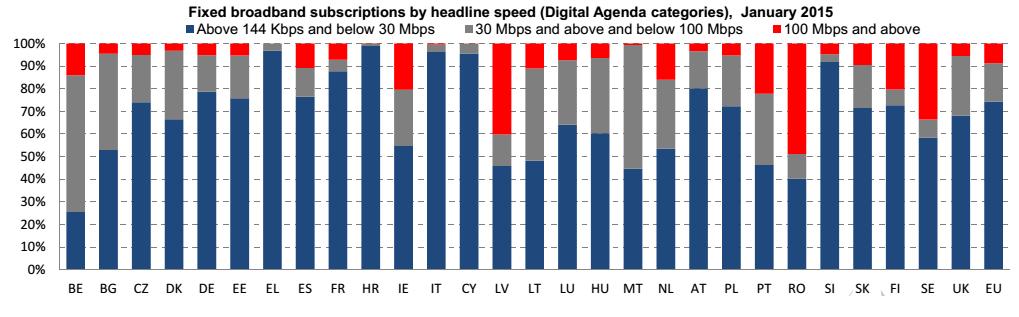 banda larga Europa, istogrammi con codici Paese