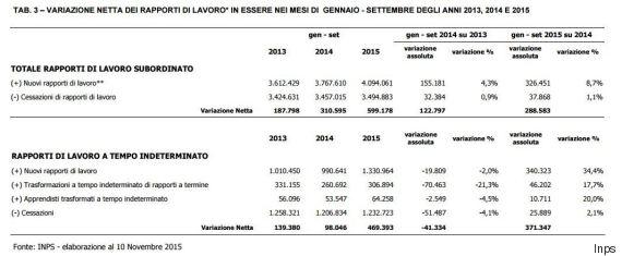 crescita italia, tabella con cifre sugli occupati