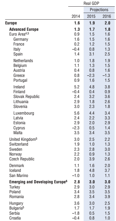 crescita italiana, Paesi e percentuali di crescita