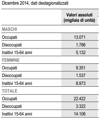 crescita italiana, numeri sugli occupati a dicembre