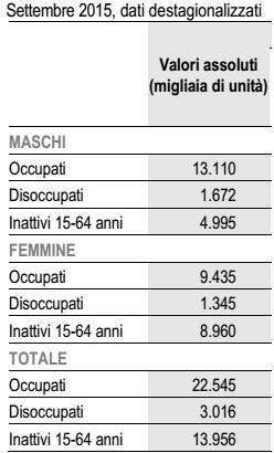 crescita italiana, numeri sugli occupati a ssettembre