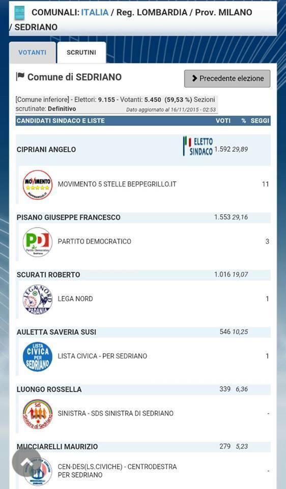 sedriano, m5s, sindaco angelo cipriani, il grafico con i voti dei candidati sindaci