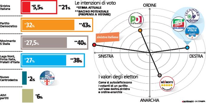 Sinistra italiana al 21 l 39 elettorato potenziale per for Nomi politici italiani
