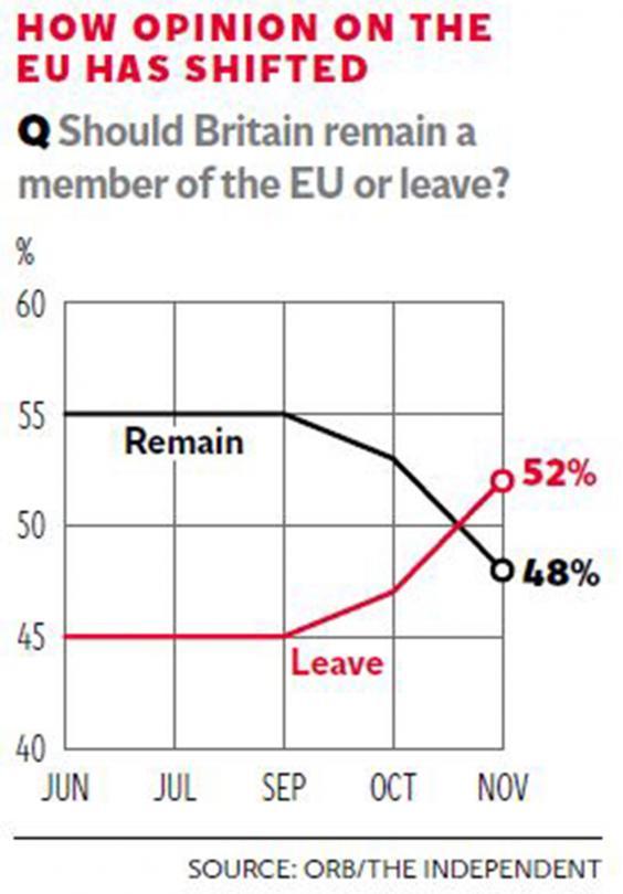 sondaggi Inghilterra, grafico con percentuali