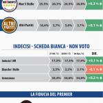 sondaggi M5S, simboli dei partiti, volto di Renzi e percentuali