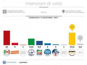 Sondaggi M5S: il movimento di Grillo l�unico a crescere per Piepoli