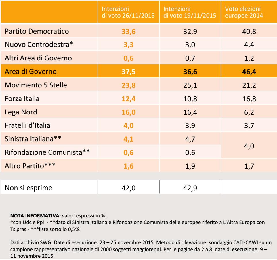 sondaggi Movimento Cinque Stelle, tabella con percentuali