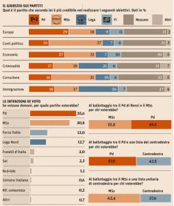 Sondaggi Pd (Cise): PD al 35,6%, M5S al 30,8%