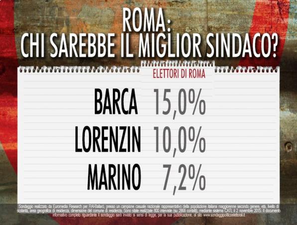 sondaggi Roma nomi di candidati e percentuali