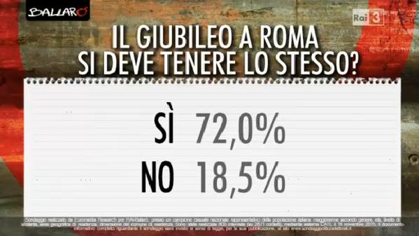 sondaggi politici, percentuali di favorevoli a Giubileo