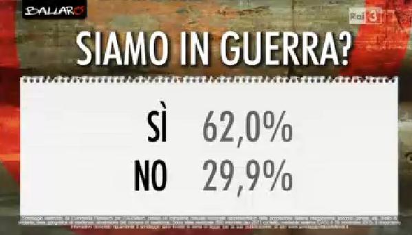 sondaggi politici, percentuali di sì e no