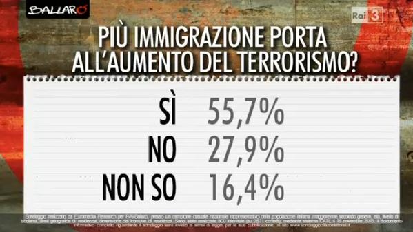 sondaggi politici, domanda con percentuali
