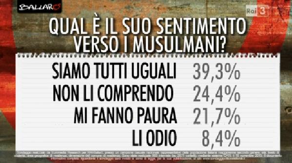 sondaggi politici, domanda sull'Islam con percentuali