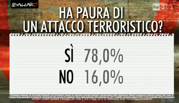 sondaggi politici, percentuali su paura attacchi