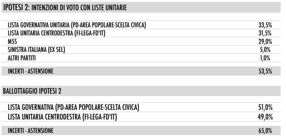 sondaggi PD sondaggi elettorali, elenco di partiti percentuali e