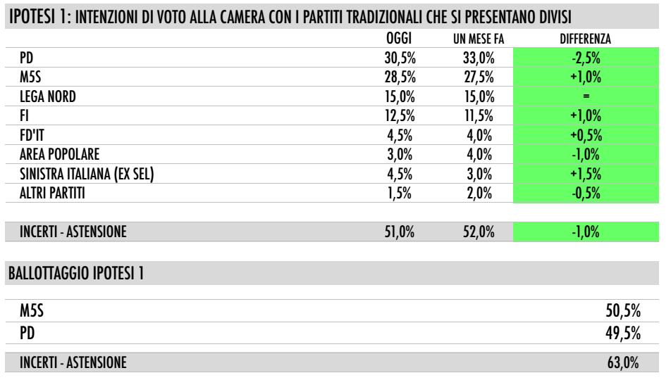 sondaggi PD elenco di partiti e percentuali