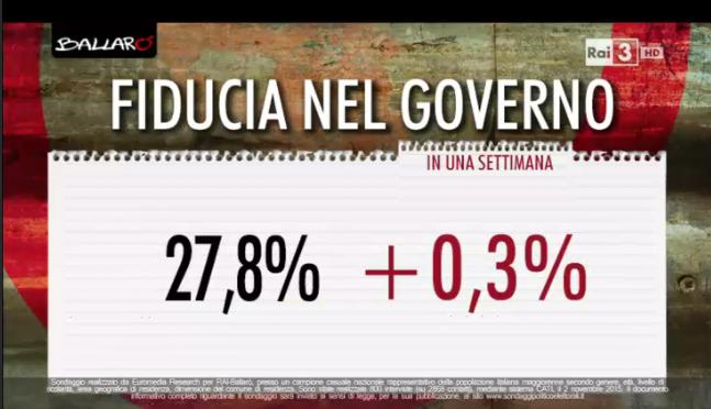 sondaggi elettorali, percentuale di fiducia nel governo con varizione