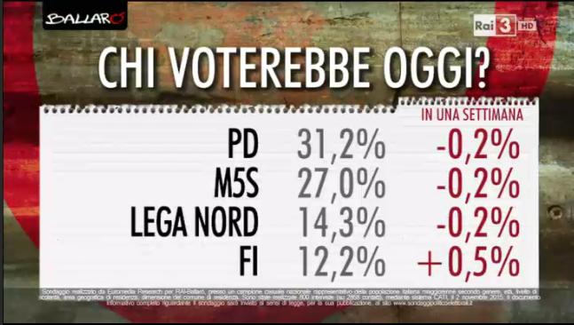 sondaggi elettorali, partiti maggiori e percentuali