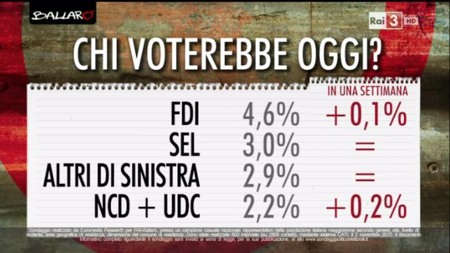 sondaggi elettorali, partiti minori e percentuali