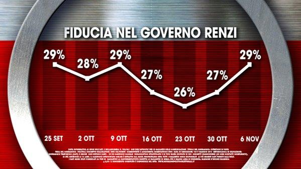 sondaggi elettorali , curva con percentuali