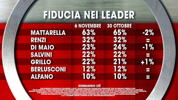 sondaggi elettorali, elenco di leader e percentuali