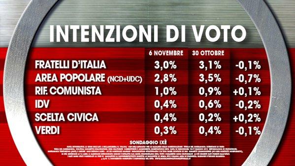sondaggi elettorali, elenco di partiti minori e percentuali