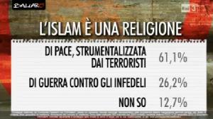 Sondaggi su terrorismo Euromedia: per il 61% l�Islam � una religione di pace