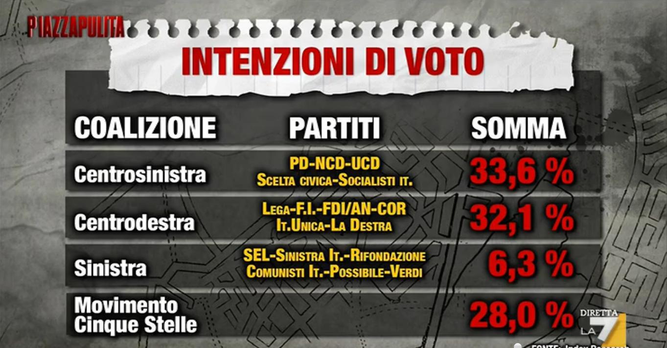 sondaggio M5S, partiti in forma di coalizione e percentuale
