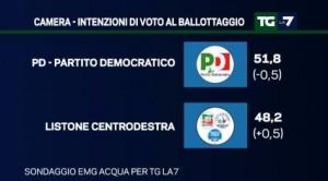 Sondaggio EMG per Tg La7: il PD continua ad arretrare, M5S si consolida al ballottaggio (23/11)