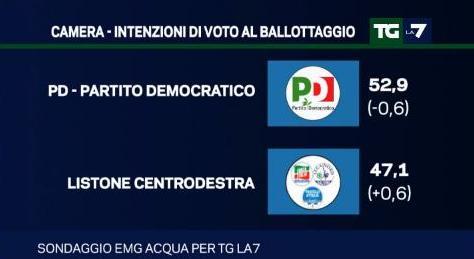 sondaggio emg intenzioni di voto ballottaggio pd centrodestra