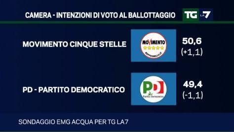 sondaggio emg intenzioni di voto ballottaggio pd m5s