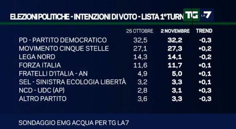 sondaggio emg intenzioni di voto